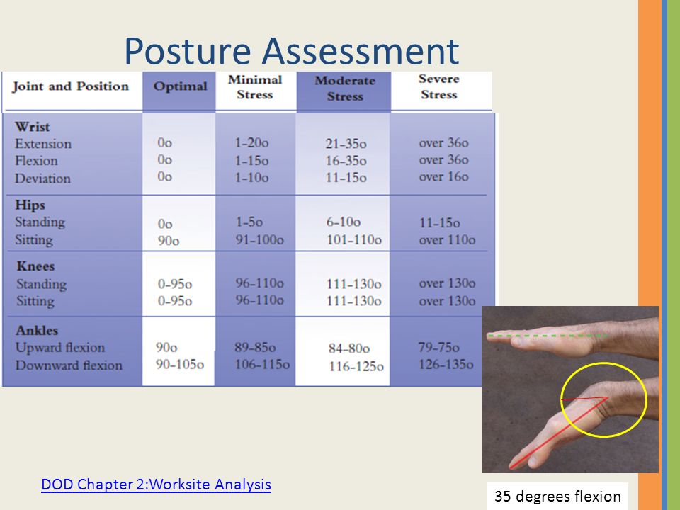 Posture Assessment DOD Chapter 2:Worksite Analysis 35 degrees flexion
