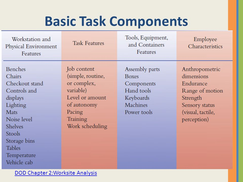Basic Task Components DOD Chapter 2:Worksite Analysis