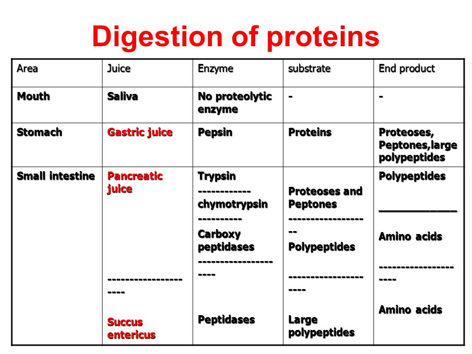 which protein digesting enzyme is present in pancreatic juice