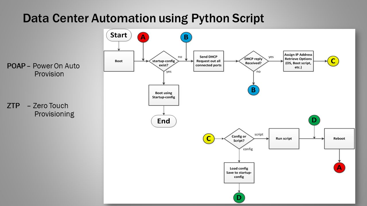 Data Center Automation using Python - ppt video online download