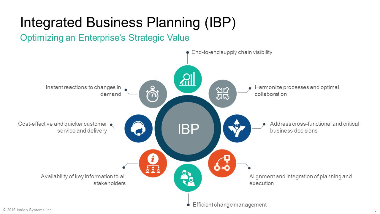Integrated Business Planning Ppt Video Online Download