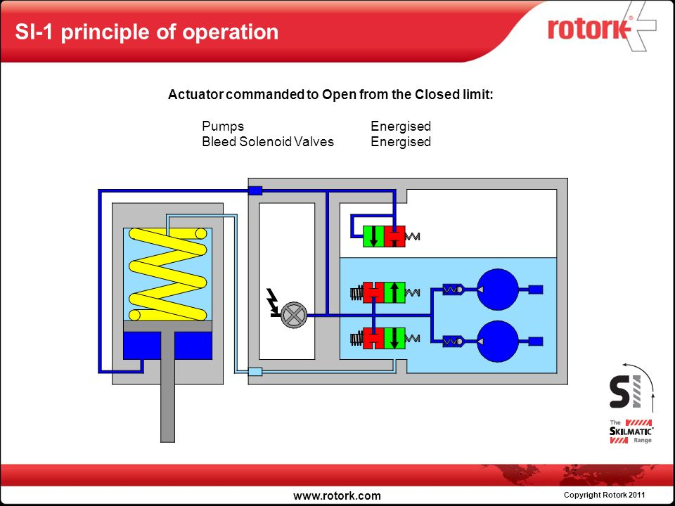 Rotork fluid systems products skilmatic ppt video online download 28 si 1 swarovskicordoba Choice Image