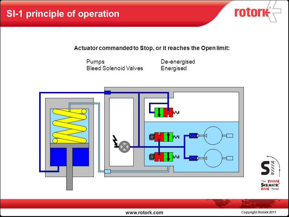 Rotork fluid systems products skilmatic ppt video online download 29 si 1 swarovskicordoba Choice Image