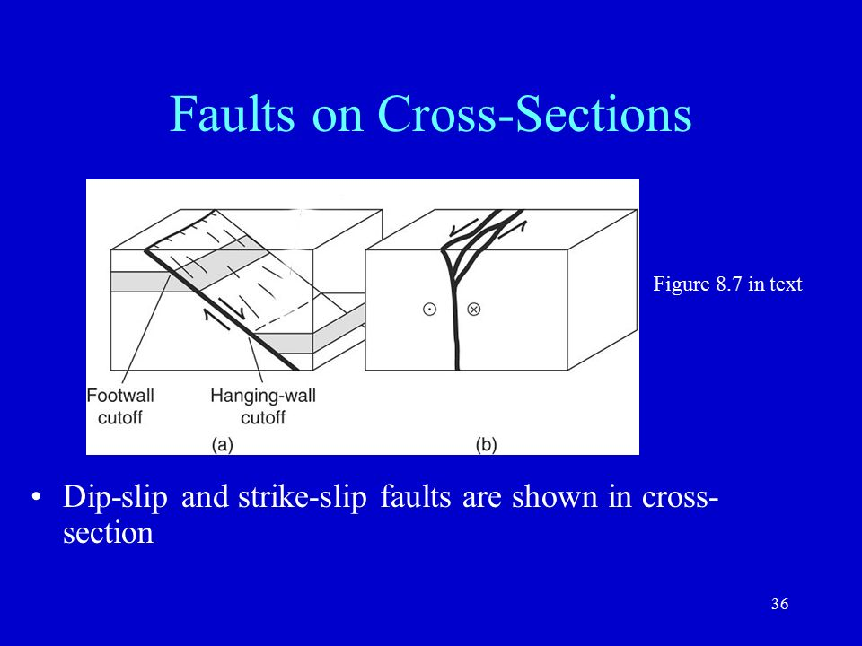faults and faulting 1 lecture 16 spring ppt video online download types of earthquake faults normal fault cross section diagram #22