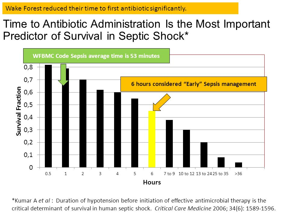 Unc Hospitals Sepsis Mortality Reduction Initiative Ppt