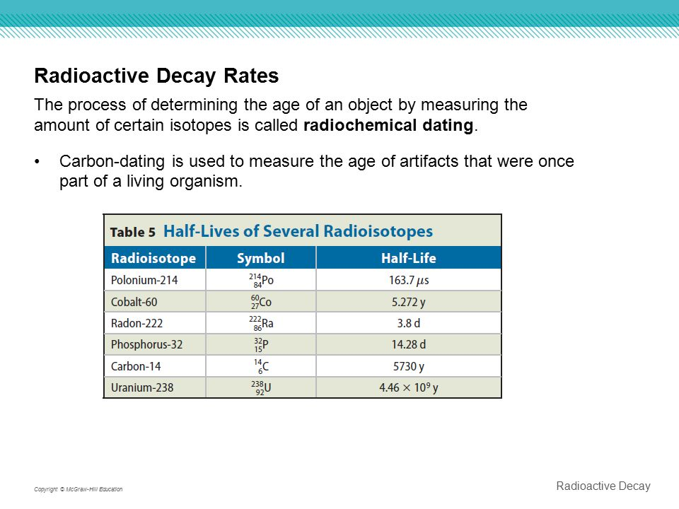 Uses of isotopes in radiochemical dating