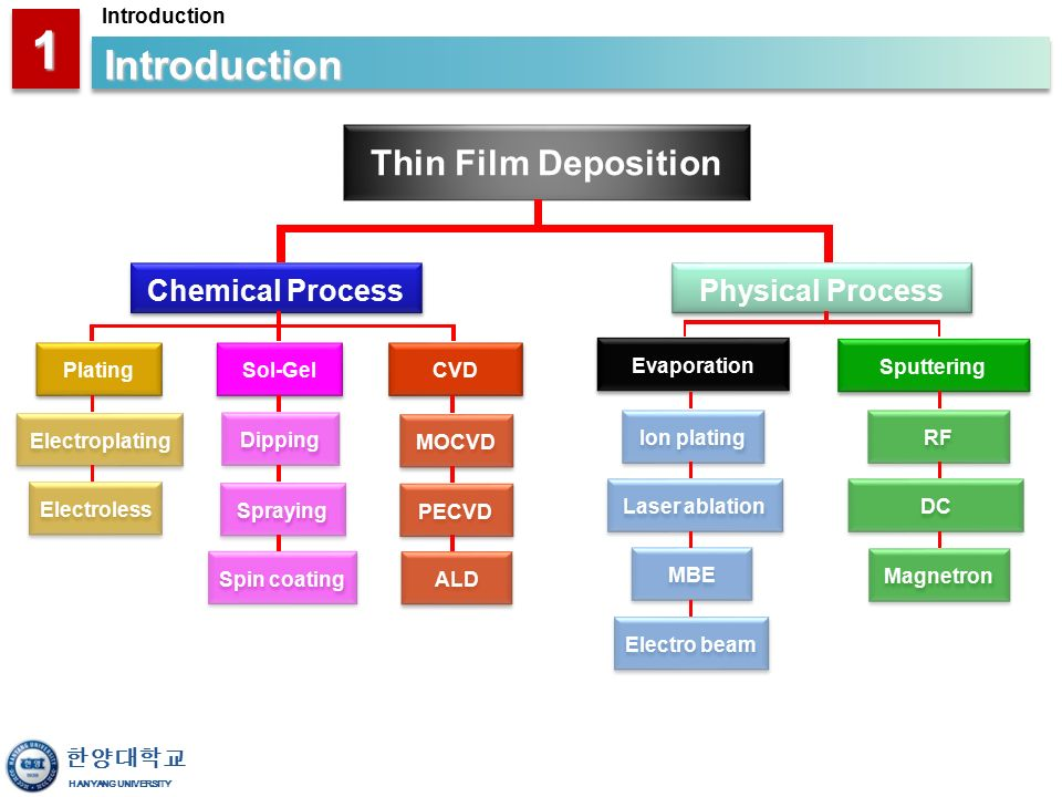 Thin Film Technology Ppt Video Online Download