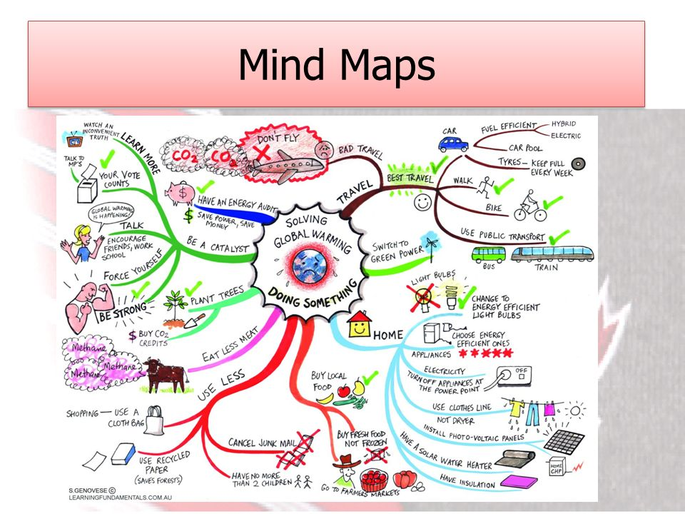Study skills revision cards flow chart spider diagrams ppt video 7 mind maps ccuart Images