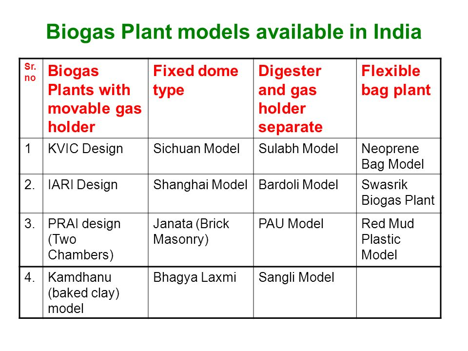 DIFFERENT TYPES OF BIOGAS PLANTS  - ppt video online download
