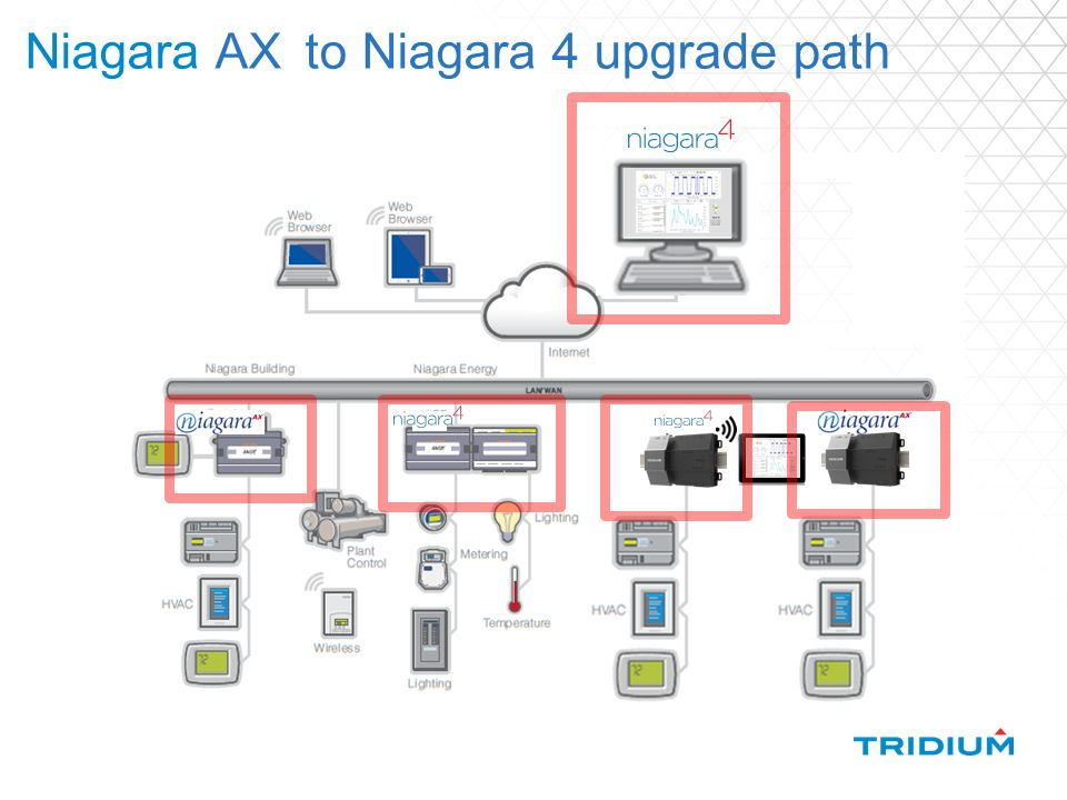 Niagara 4 Features, compatibility & licensing - ppt video