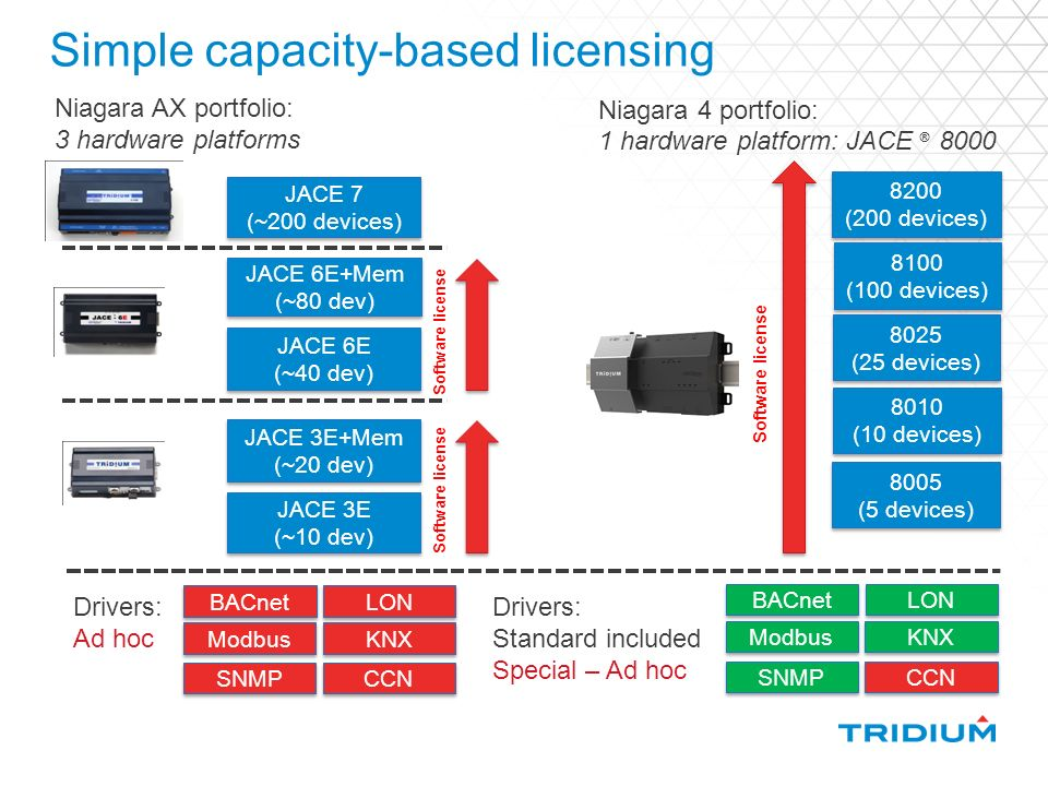 Niagara 4 Features, compatibility & licensing - ppt video online