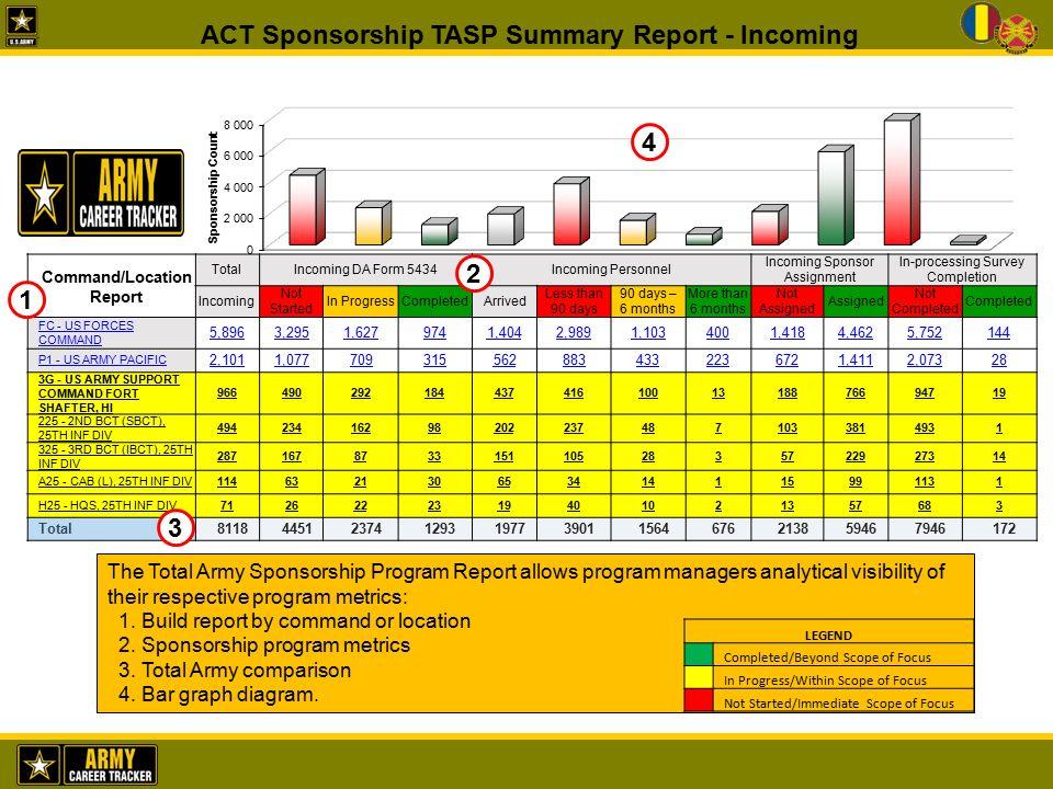 TOTAL ARMY SPONSORSHIP PROGRAM (TASP) - ppt download