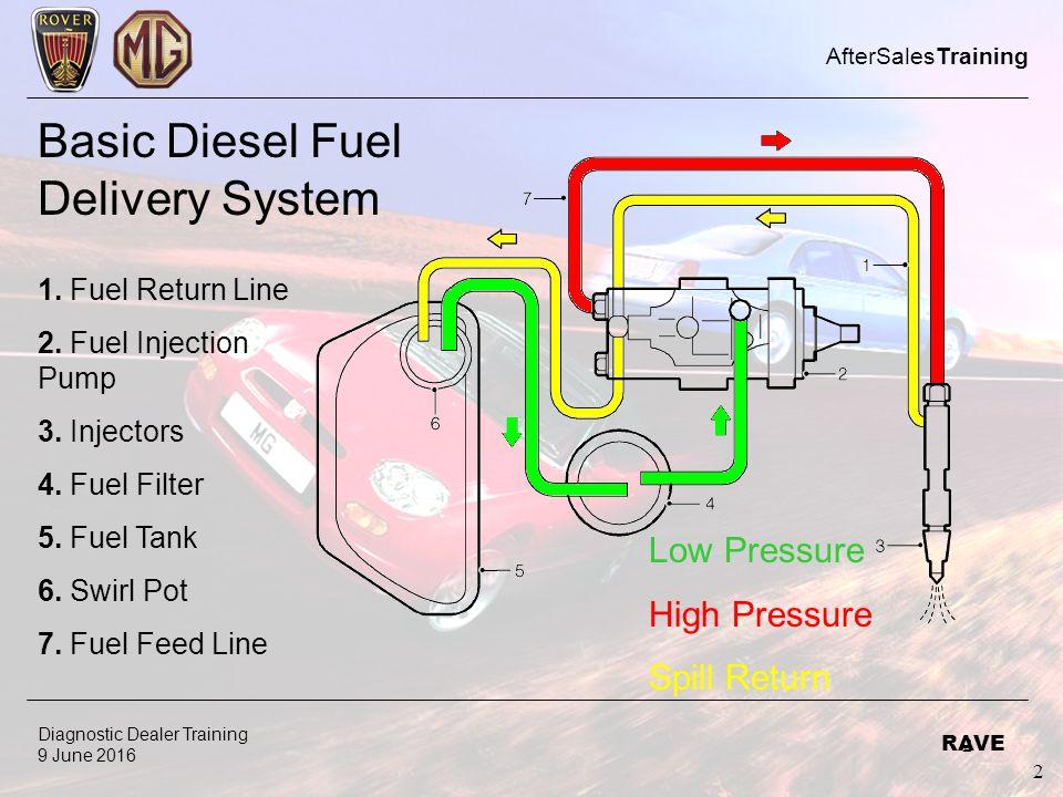 diesel engine management systems ppt video online download. Black Bedroom Furniture Sets. Home Design Ideas