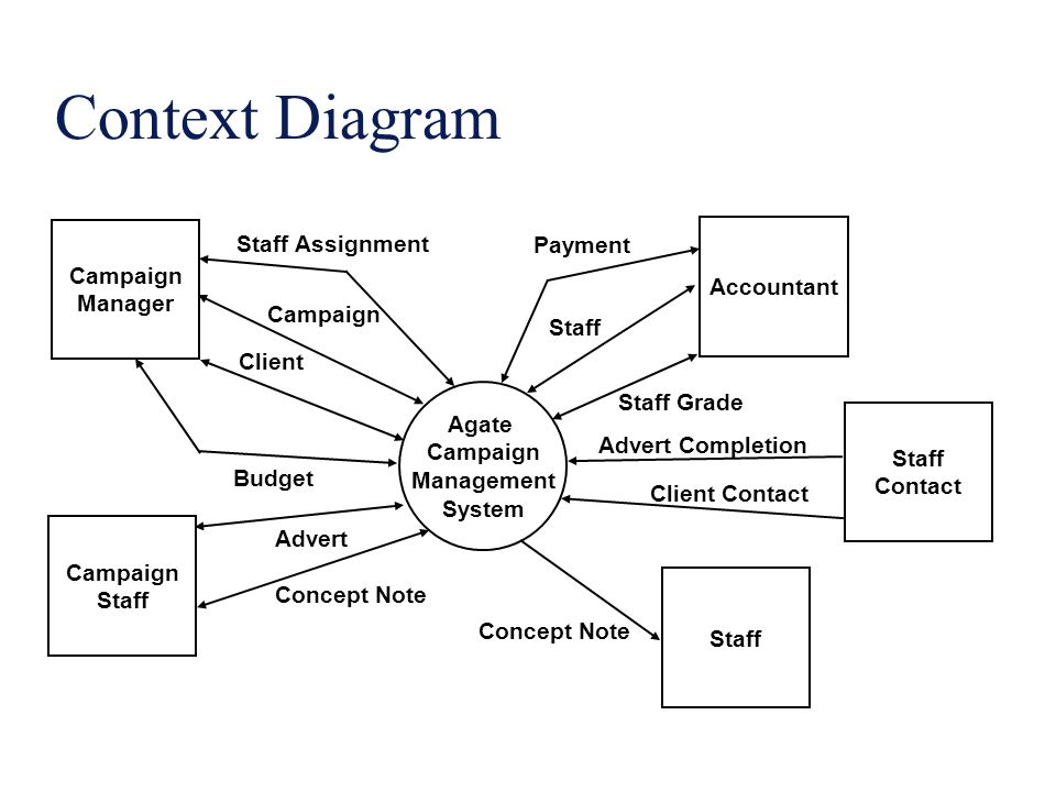 Software specification models ppt video online download 28 context ccuart Image collections