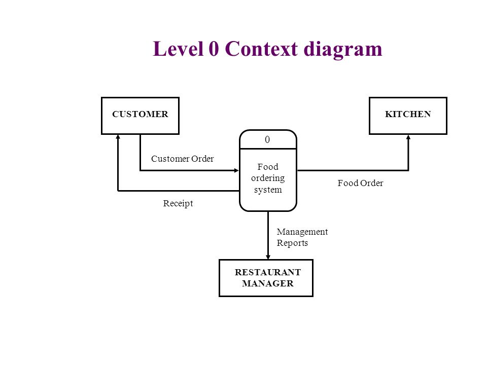 Software specification models ppt video online download level 0 context diagram customer kitchen customer order ccuart Image collections