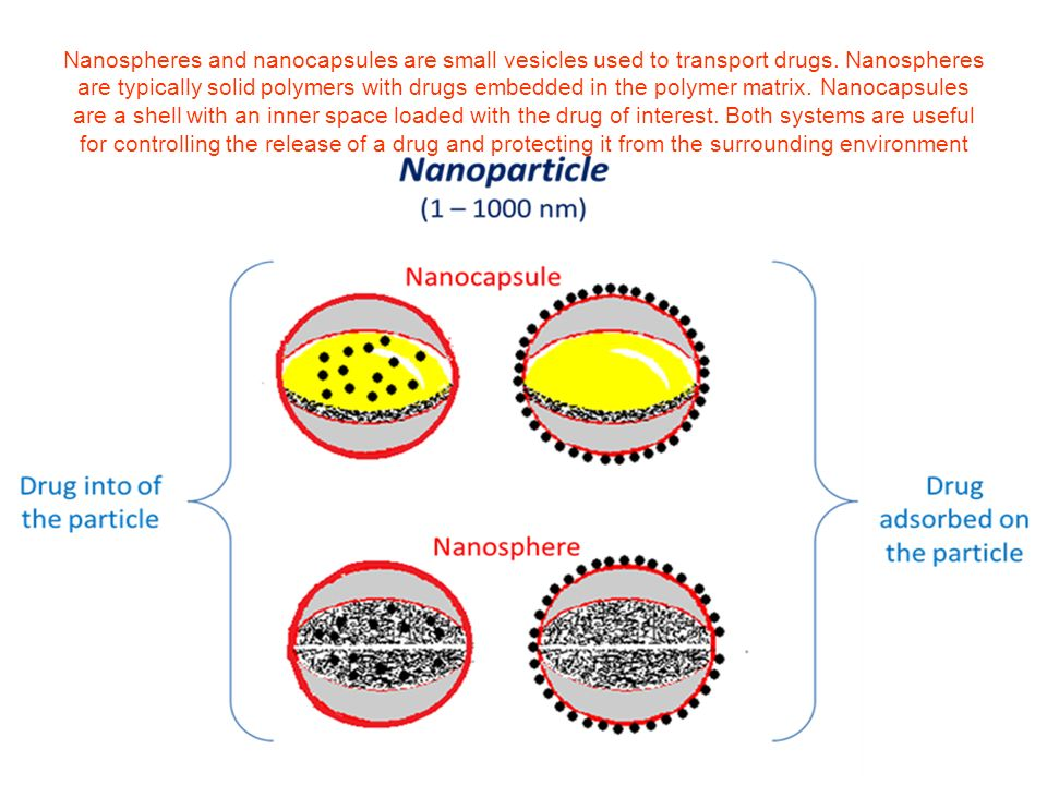 Nanospheres and nanocapsules are small vesicles used to transport drugs.
