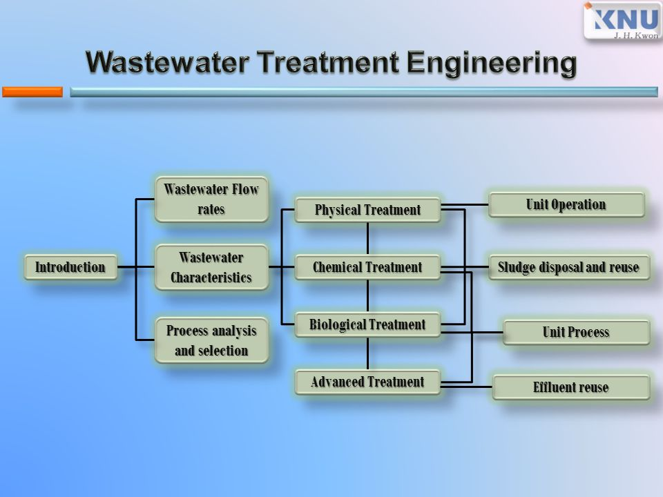 Treatment Engineering Ppt Video Online Download