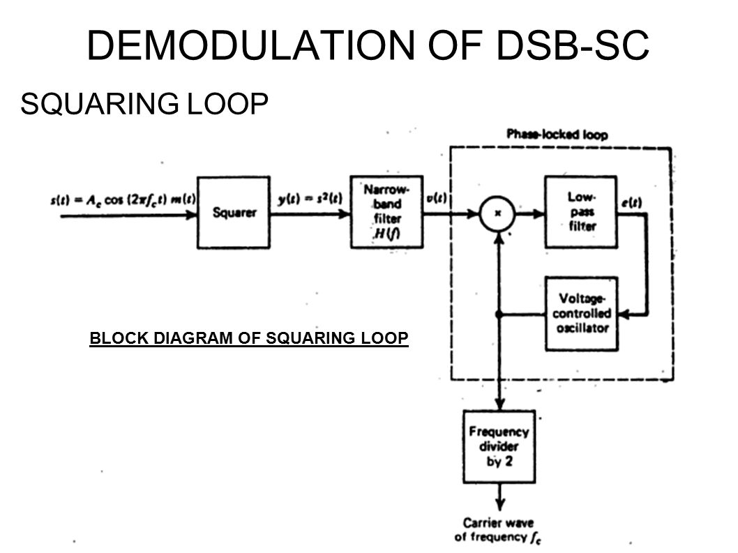 Unit I Amplitude Modulation Ppt Video Online Download Double Sideband Suppressed Carrier Dsb Sc Modulator Demodulation Of