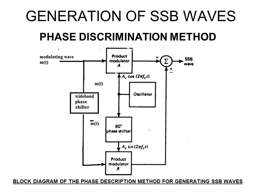 Unit I Amplitude Modulation Ppt Video Online Download Envelope Detection Based Am Demodulation Circuit Diagram 71 Generation