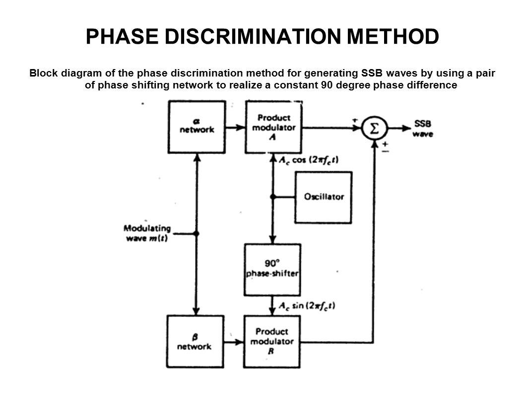 Unit I Amplitude Modulation Ppt Video Online Download Modulator Circuit Schematic Diagram 72 Phase Discrimination Method