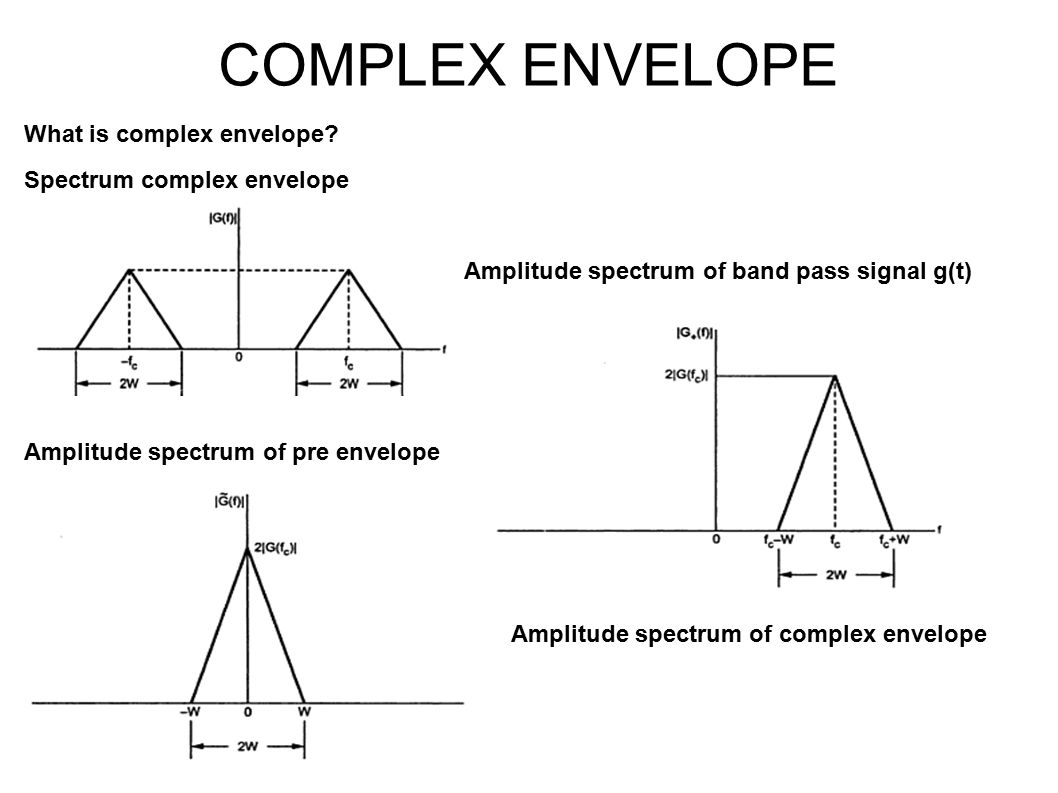 Unit I Amplitude Modulation Ppt Video Online Download Envelope Detection Based Am Demodulation Circuit Diagram Complex What Is Spectrum