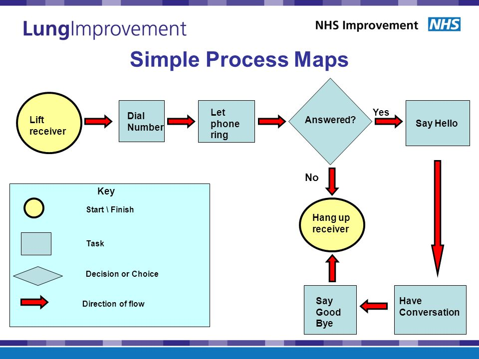 process mapping catherine blackaby national improvement lead ppt