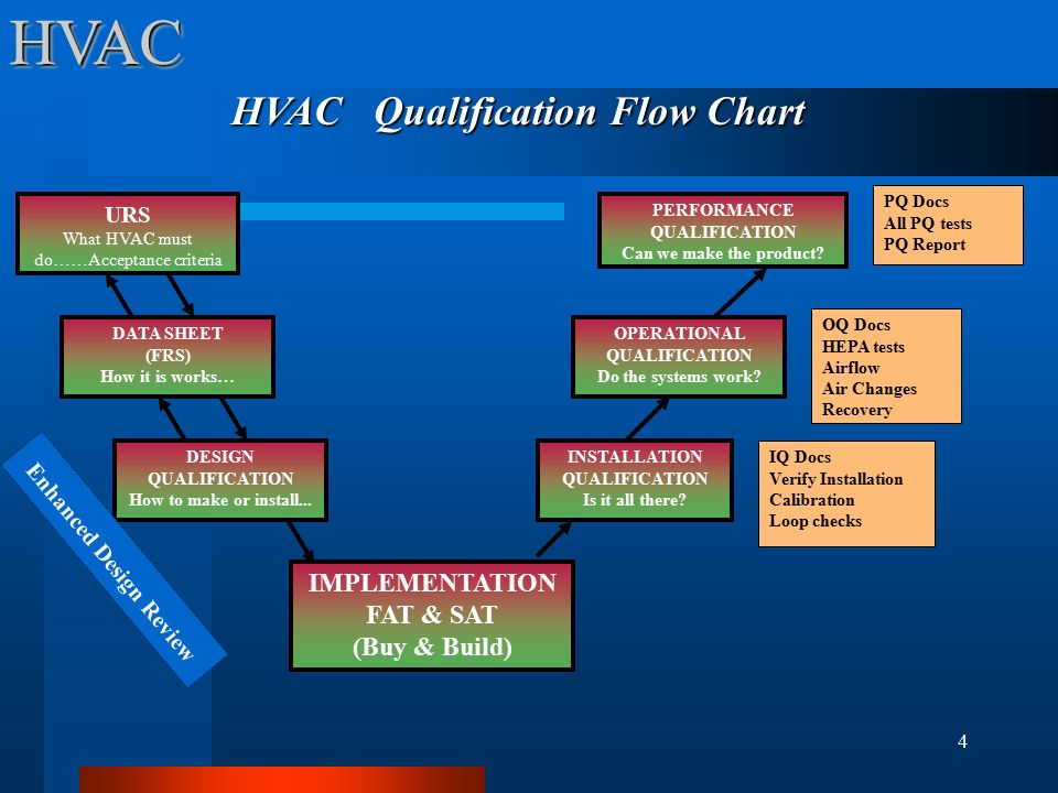 Hvac Objective To Understand Key Issues In Qualification
