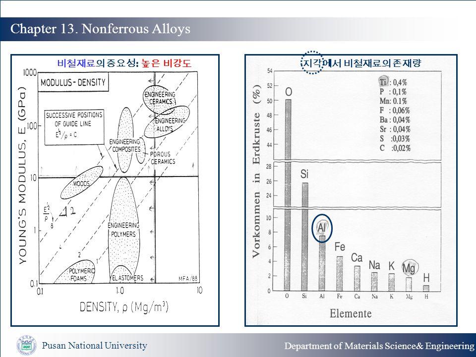 ferrous and nonferrous alloys pdf