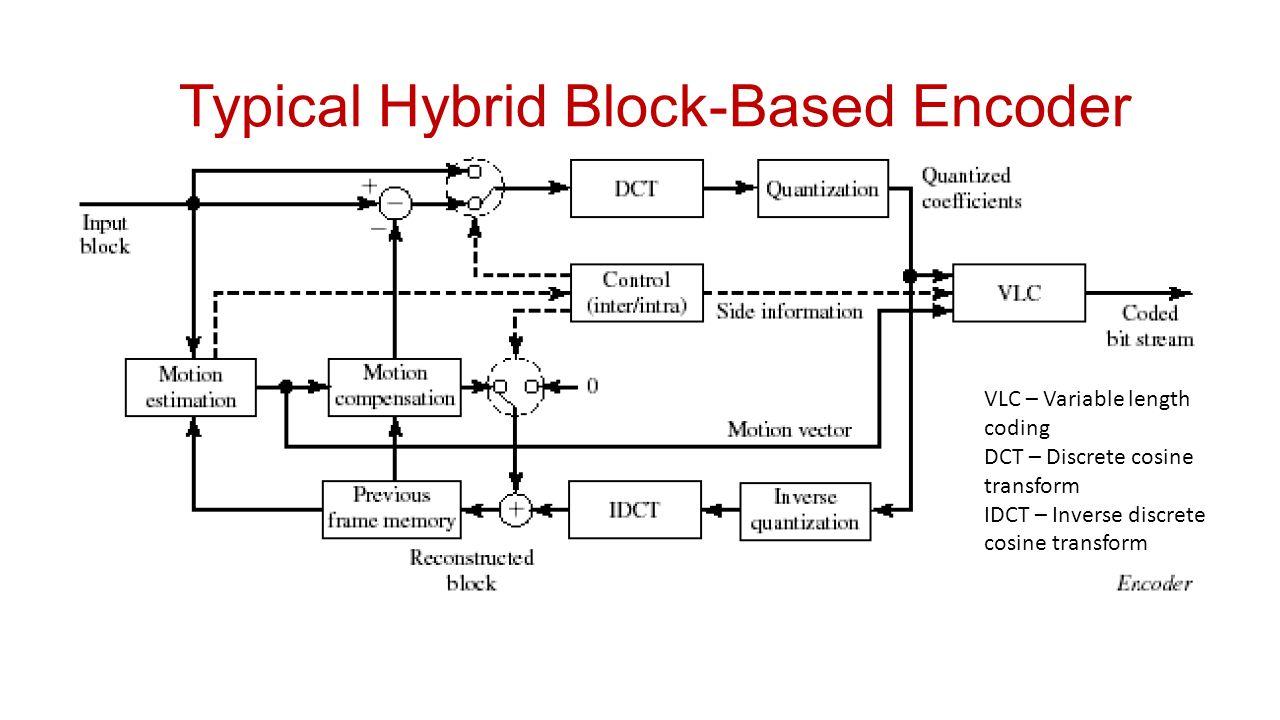 Video Compression Ppt Online Download Mpeg 1 Block Diagram Typical Hybrid Based Encoder