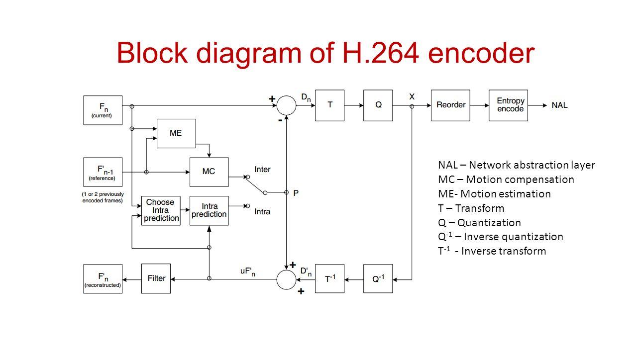 H 265 Block Diagram Wiring Library Decoder Encoder Free Download Schematic 33 Of H264