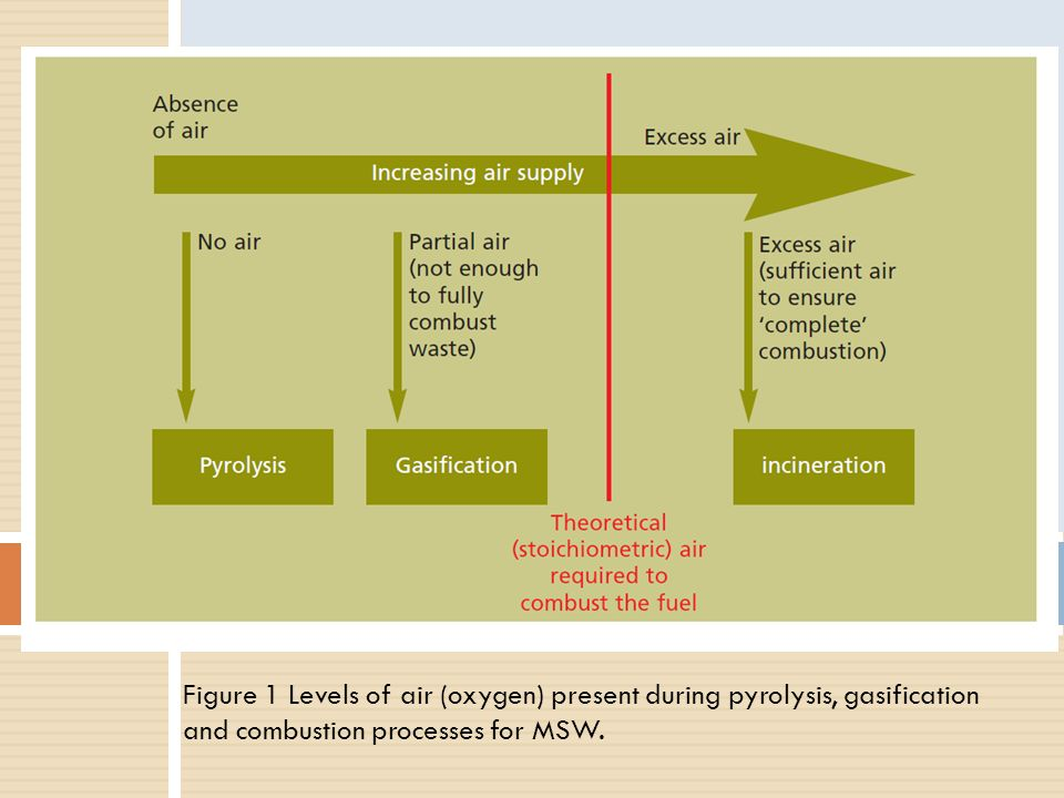 Incineration - Gasification - Pyrolysis - ppt download