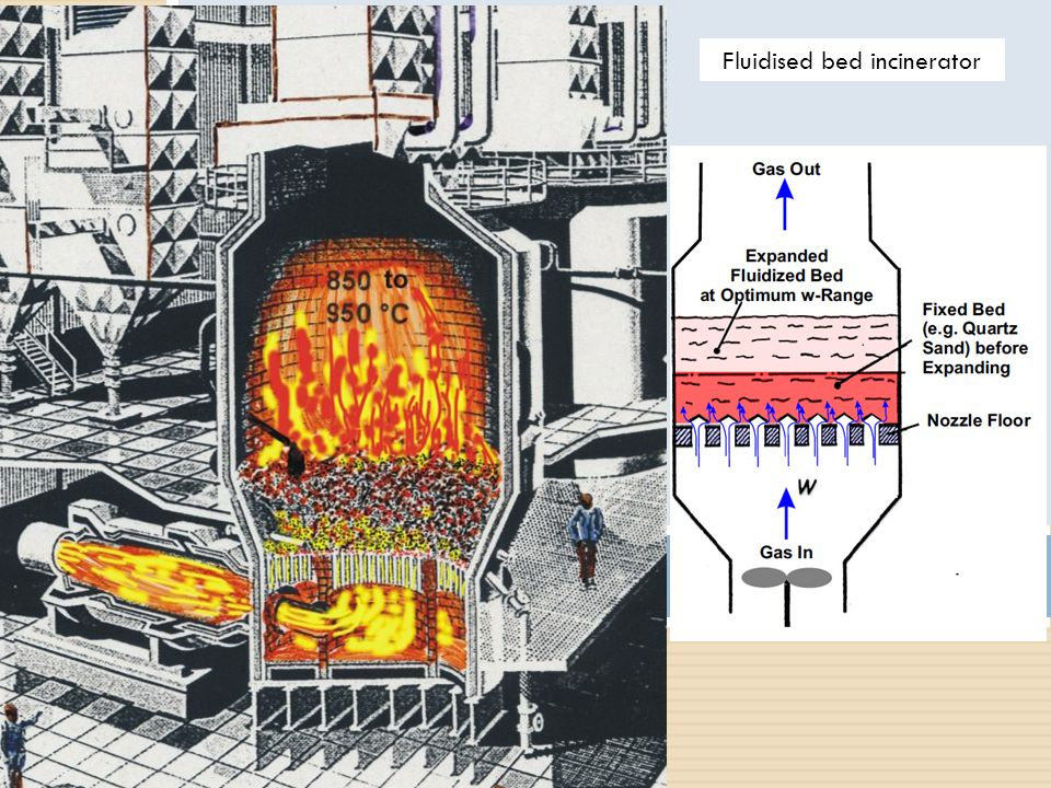How does a fluidized bed incinerator work