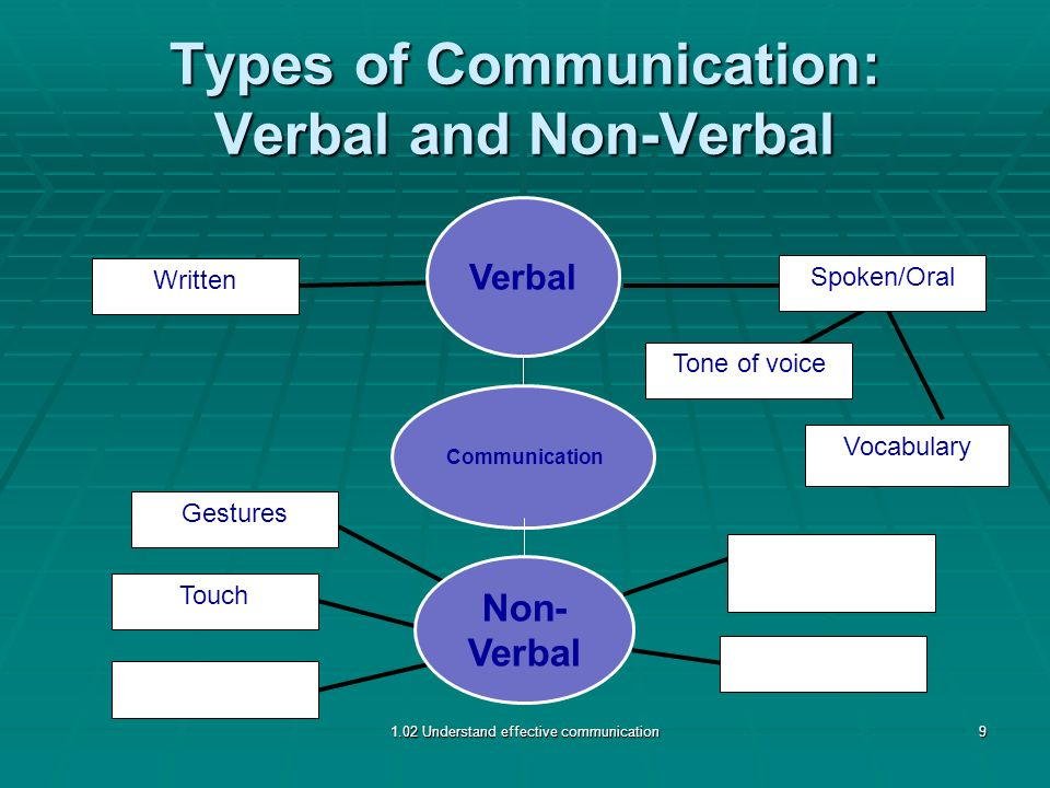 102 1ppp understand effective communication 24 days for ppp x4 types of communication verbal and non verbal ccuart Image collections