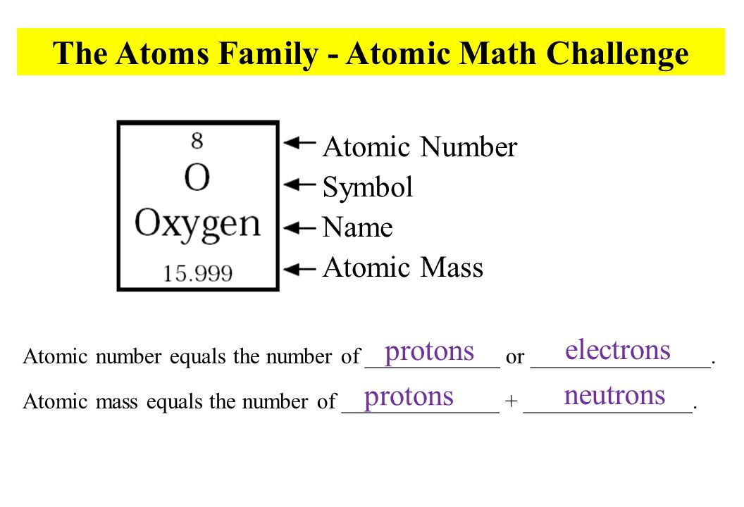 The Atoms Family The Atoms Family Was Created By Kathleen