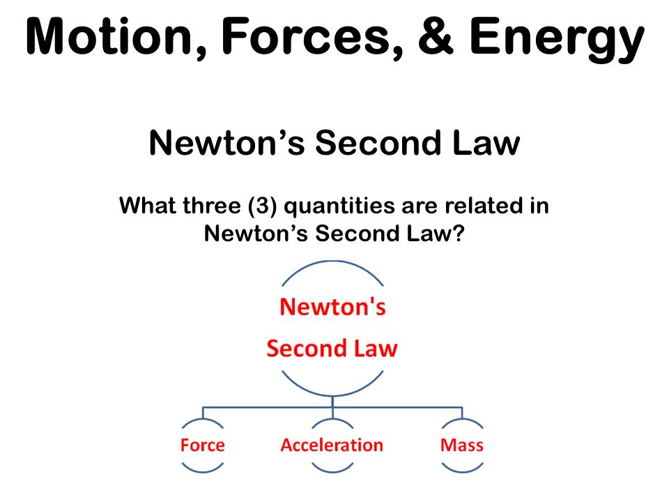 Unit I Can Statements Ppt Download. What Three 3 Quantities Are Related In Newton's Second Law. Worksheet. Worksheet Newton S Second Law Chapter 6 Newton S Second Law At Mspartners.co