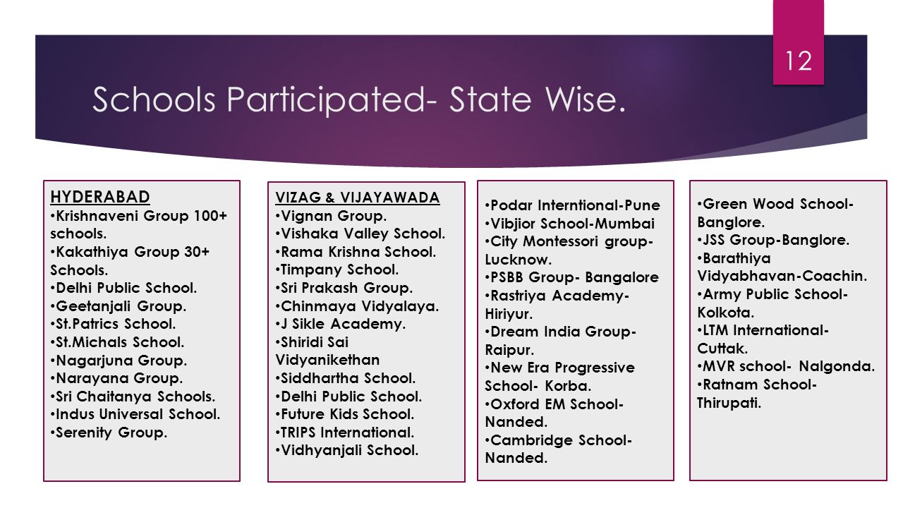 Schools Participated- State Wise.
