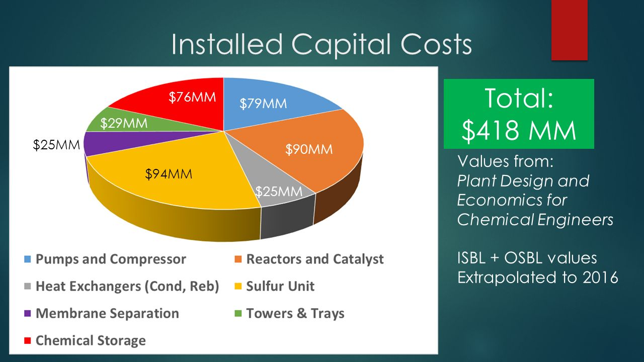Natural Gas To Btx Via Methanol Ppt Video Online Download Process Flow Diagram Of Xylene 15 Installed Capital Costs