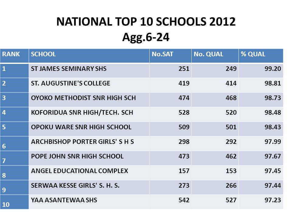NATIONAL TOP 10 SCHOOLS 2012 Agg.6-24