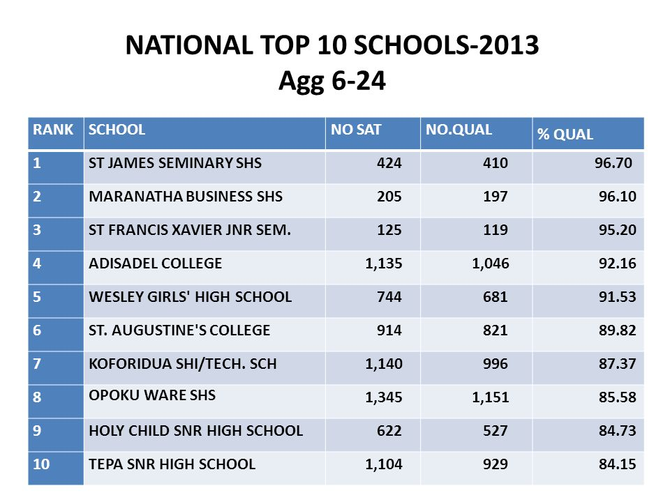 NATIONAL TOP 10 SCHOOLS-2013 Agg 6-24