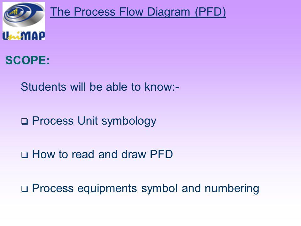 chemical process diagram ppt video online downloadthe process flow diagram (pfd)