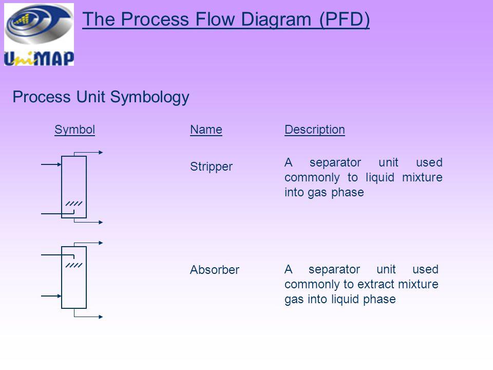chemical process diagram ppt video online download ethylene plant block diagram flow the process flow diagram (pfd)