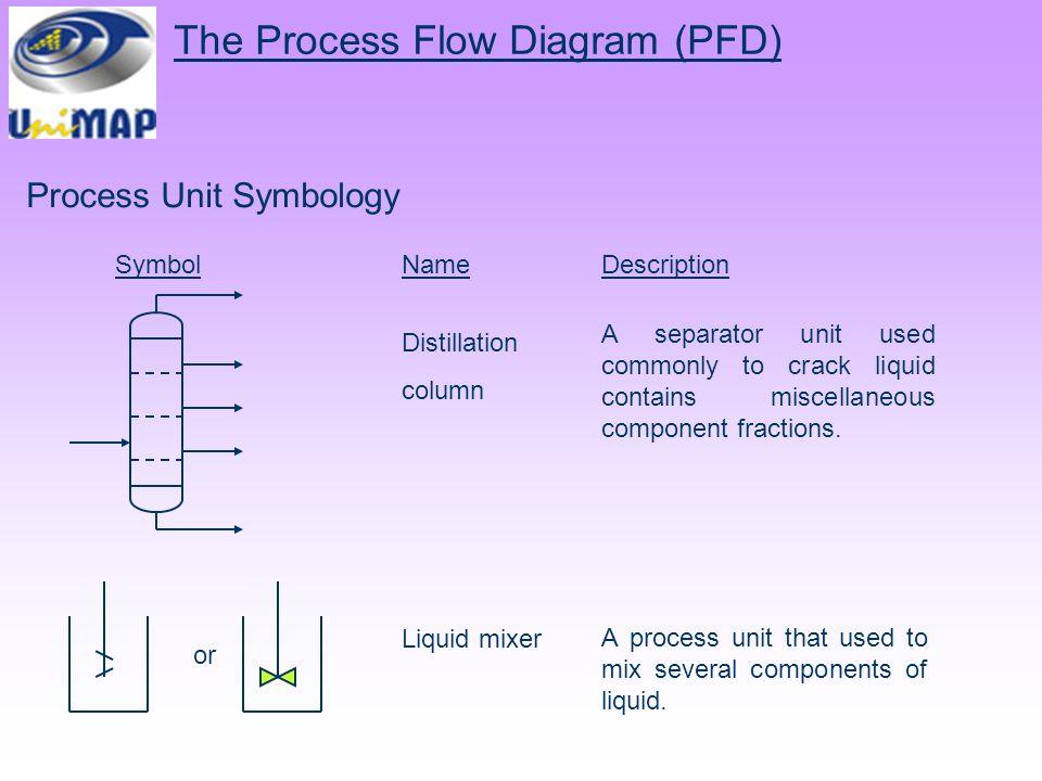 chemical process diagram ppt video online download rh slideplayer com data flow diagram process numbering