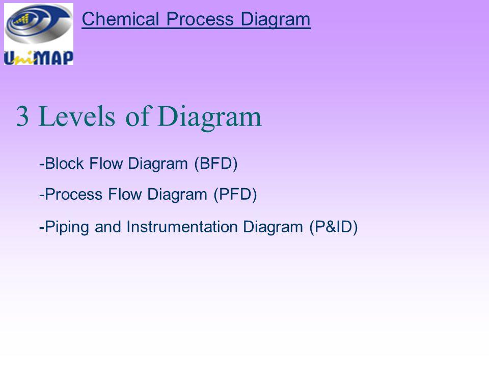 3 levels of diagram chemical process diagram -block flow diagram (bfd)