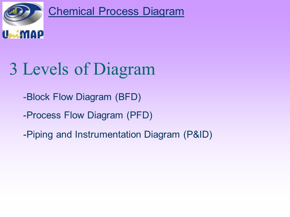 Chemical Process Diagram Ppt Video Online Download