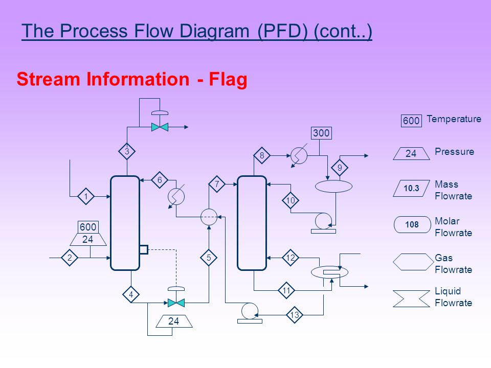 chemical process diagram ppt video online download rh slideplayer com Application Process Flow Diagram Manufacturing Process Flow Diagram