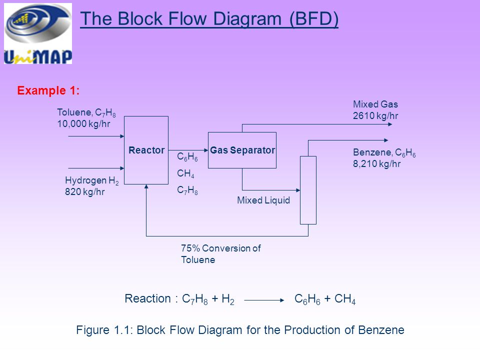 CHEMICAL PROCESS DIAGRAM - ppt video online download on