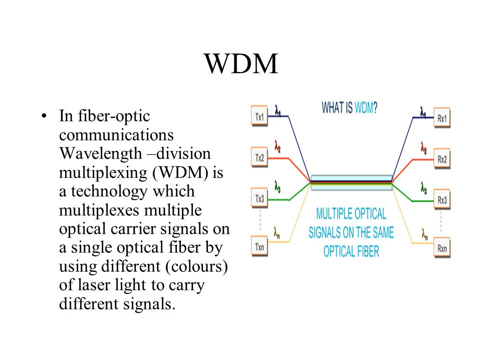 Fibre-Optic Communication Systems - ppt video online download