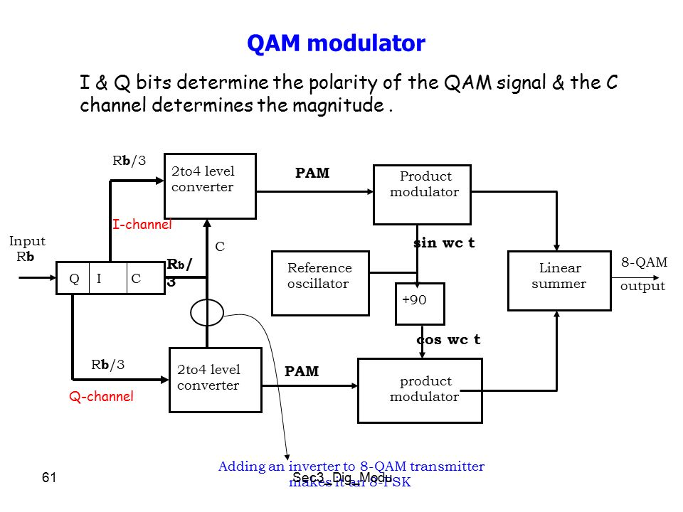 an najah national university telecommunication engineering rh slideplayer com 8 psk modulation and demodulation block diagram Amplitude Shift Keying Circuit