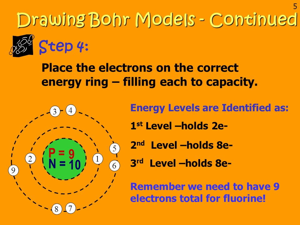 These Models Are Easy To Draw If You Follow The Steps Ppt Video