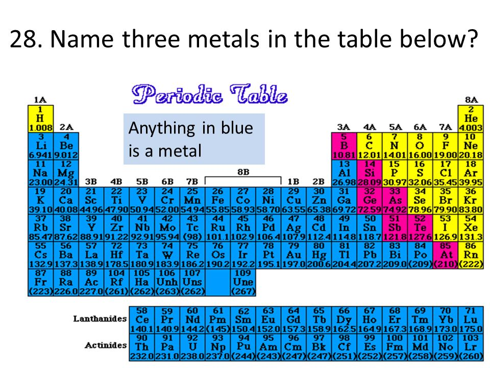 Common assessment 4 review ppt video online download name three metals in the table below urtaz Image collections